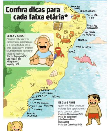 Melhores praias para viajar com filhos