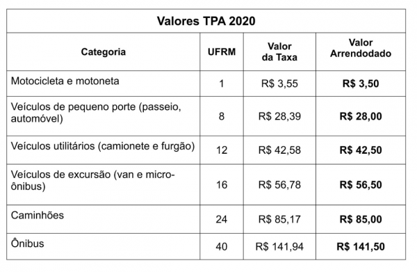 Taxa de preservação