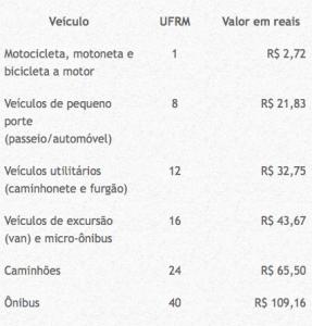 Taxa de Preservação Ambiental Bombinhas TPA Valores Bombinhas com crianças