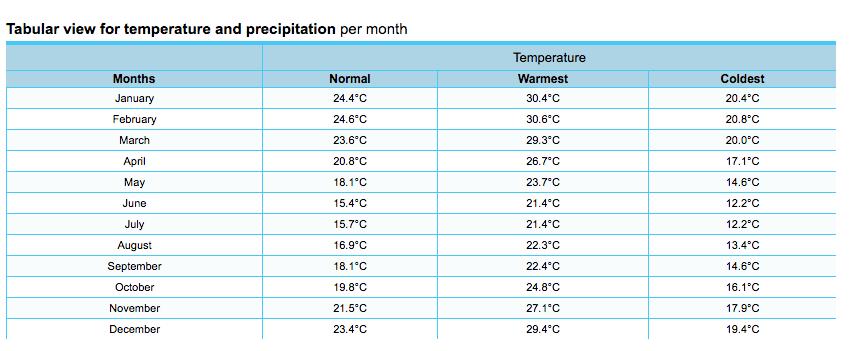 Temperatura no Beto Carrero